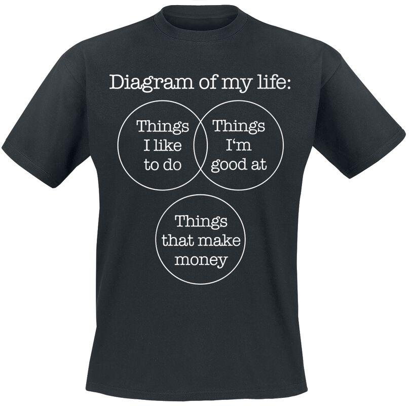 Diagram Of My Life